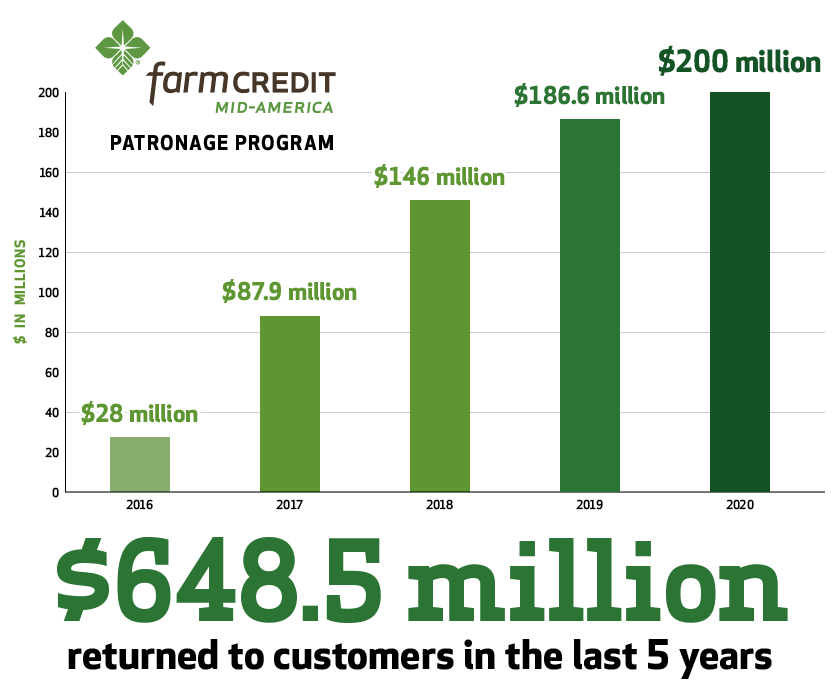Farm Credit Mid-America Patronage Program gave back $200 million to its customers in 2020. They have given back a total of $648.5 million to customers in the last five years.
